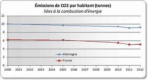 émissions De Co2 En France : la transition nerg tique pour moins de co2 ou pour moins de nucl aire ~ Medecine-chirurgie-esthetiques.com Avis de Voitures