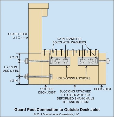 Deck Joist Attachment by Trex Deck Wiring Diagrams Trex Get Free Image About