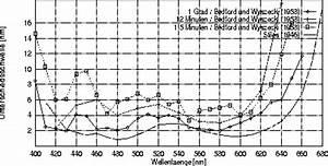 Photonenanzahl Berechnen : zwisler r 1998 theorien zur farbwahrnehmung linienelement theorien ~ Themetempest.com Abrechnung