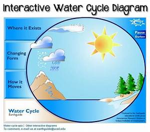 This Diagram Of The Water Cycle Is Interactive  Click Parts For Animation And Information