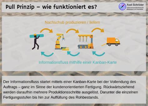 Pull Prinzip - die kundenorientierte Produktion! - Unternehmensberatung Axel Schröder