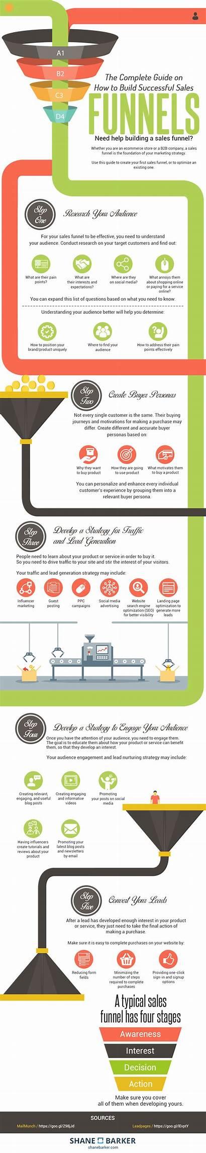 Funnel Sales Steps Infographic Funnels Build Guide