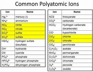 What Is A Polyatomic Ion And How To Memorize This