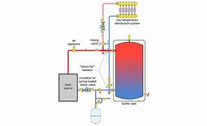 Different Ways To Pipe A Thermal Storage Tank