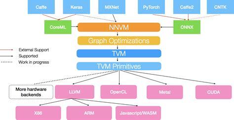 Представление кода подчиненности для ускорения обработки обращений в ФСС