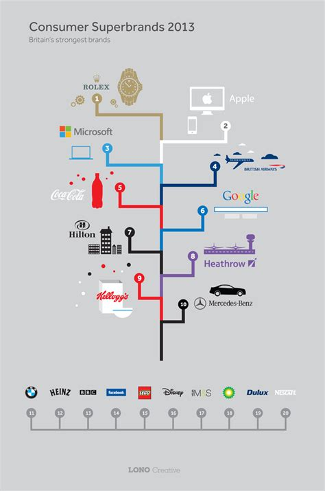 An Illustrated Chart Of The Top UK Consumer Brands In 2013 ...