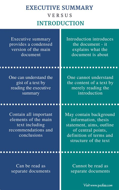 Difference Between Executive Summary And Introduction