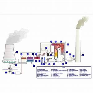 Analysis Of Vapor Power Cycles Used In Steam Power Plant