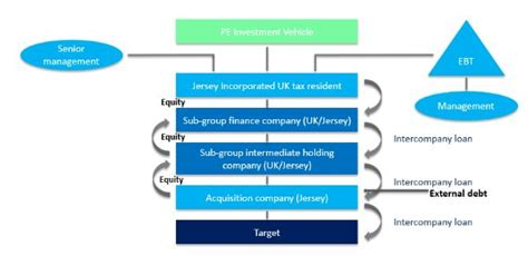 Private equity and mergers & acquisition services. Private Equity - Acquisition Structures - Corporate/Commercial Law - Jersey