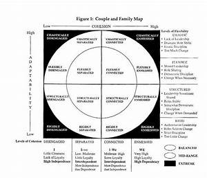 Internal Family Systems Model Chart