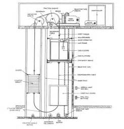 similiar elevator hydraulic circuit design keywords elevator control circuit diagram additionally how otis elevator brakes