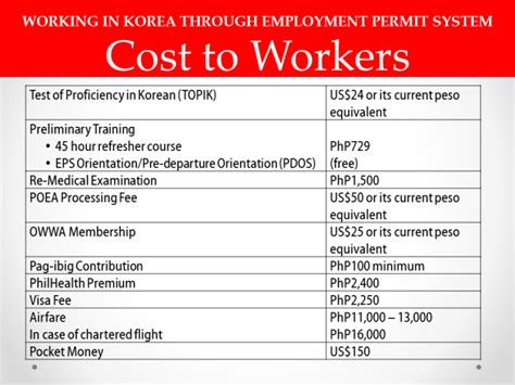how to apply as factory worker in korea step