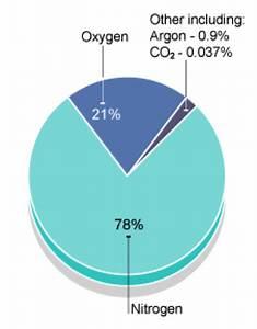 Igcse Chemistry Hydrogen Oxygen The Atmosphere Pollution