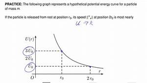 Is The Potential Energy Diagram For A 20 G Particle That