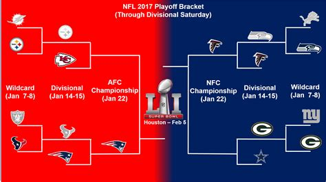 Playoff Standings Nba by Nfl Playoff Bracket Update And Sunday Divisional Playoff