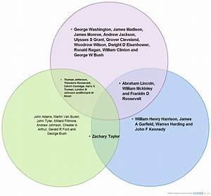 New Mind Map   Venn Diagram