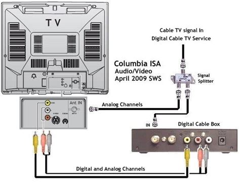 Cable Tv Hook Up Diagram by How To Hookup Digital Cable Box To Analog Tv