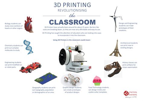 Classroom Desk by 3d Printers In Education 3d Printing Systems Australia