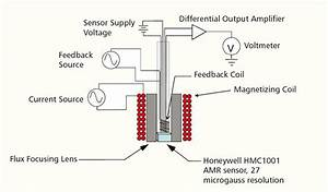 Eddy Current Probe For Surface And Sub-surface Inspection