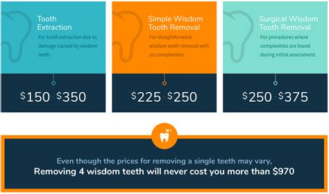 With a cost of $3,155 to extract all four impacted wisdom teeth without insurance, it might be tempting to look for providers that provide free care. Average Cost To Have All Teeth Pulled - TeethWalls
