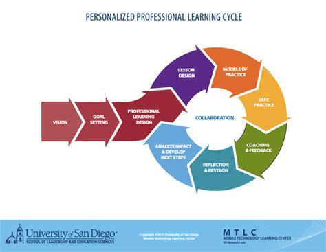 training  learning changing  paradigm