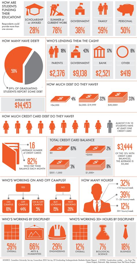 This Infographic Examines How Much Theu S Debt Infographic They Work For Their Macleans Ca
