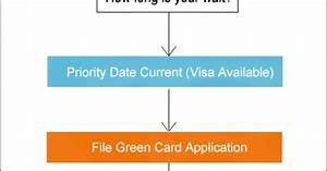 Permanent Resident Process Flow Chart  This Graph Shows