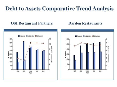 Bloomin' brands loan valuation presentation (v. 3 ma)