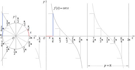 The Graph Of The Cotangent Function F (x) = Cot X