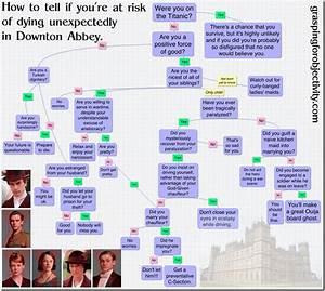 Disney Organizational Chart Downton Abbey Mbti Chart Grasping For Objectivity