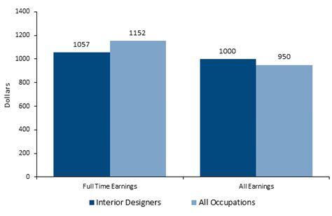 interior designer salary career jobs