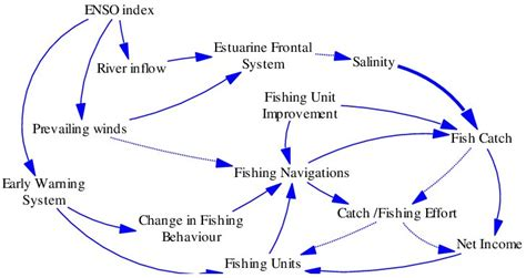 Food Loop Diagram by Causal Loop Diagram For The Fish Catch Simulation