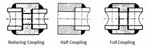 Types Of Pipe Fittings Used In Piping