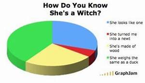Pie Chart Python Shes A Witch And The Holy Grail Quotes Monty Python