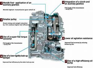 Is The Cvt Good For Modification