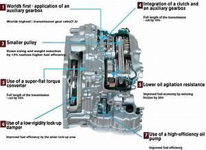 Information About The Mirage Cvt  Jatco Cvt7 Jf015e