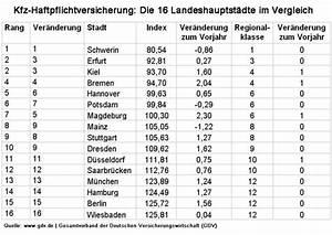 Haftpflichtversicherung Auto Berechnen : regionalklassen in der kfz versicherung 2015 ~ Themetempest.com Abrechnung