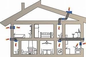 Ventilation Mécanique Répartie : installer une ventilation m canique r partie ~ Melissatoandfro.com Idées de Décoration