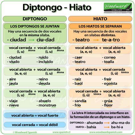 diptongo  hiato en espanol