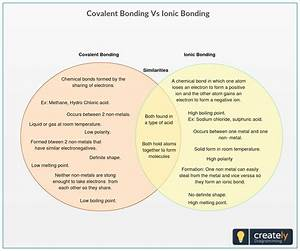 Ionic Bond Vs  Covalent Bond Venn Diagram Shows The Similarities And Differences Between The
