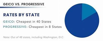 Geico Progressive Vs Rates Insurance Comparison Quickly
