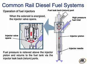 Five Fuel Events That Happen In Common Rail Direct