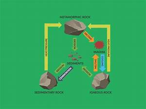 How The Rock Cycle Recycles Earth U0026 39 S Crust