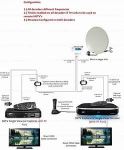 Dstv Explora Smart Lnb Wiring Diagram