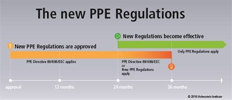 Eu Parliament Approves New Regulations On Ppe
