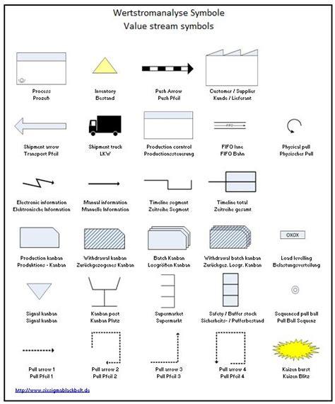 stream mapping symbols excel work lean  sigma