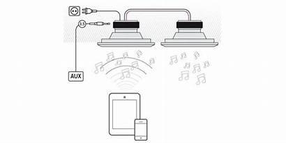 Bluetooth Inbouw Speakers Luidspreker Versterker