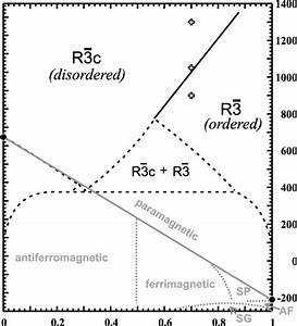 Phase Diagram Of Composition Versus Temperature Of The