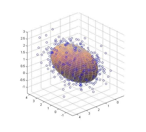 matlab showing covariance in a 3d graph stack overflow