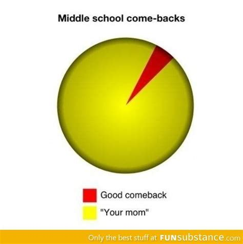 25 best ideas about middle school on